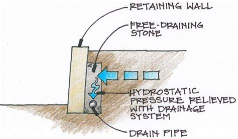 retaining wall drainage system design
