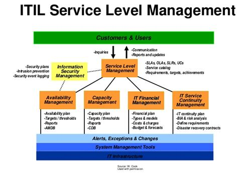 Itil And Service Management Itil Financial Management Templates