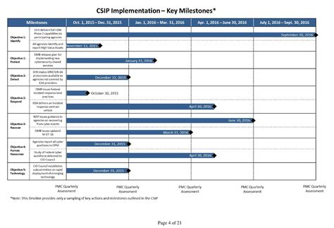 cyber security strategy implementation plan templates