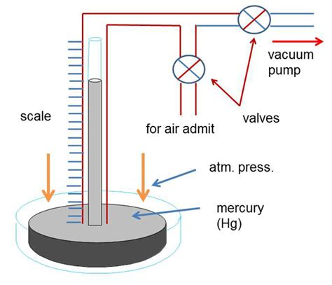 Mba To Inches Hg by Understanding Vacuum Measurement Units