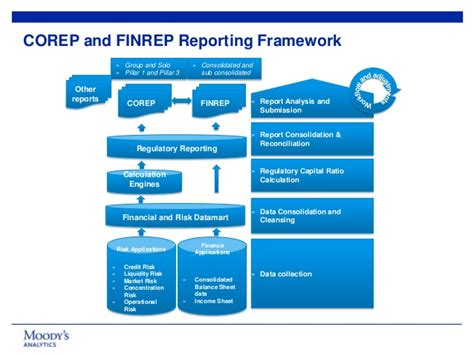 delivering integrated corep and finrep reporting