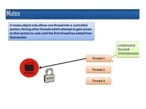 tutorialspoint operating system video insider operating system