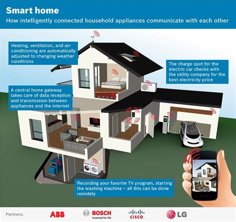 smart home software standard pioneered by cisco lg