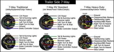 seven pin trailer wiring diagram wiring diagram schematic
