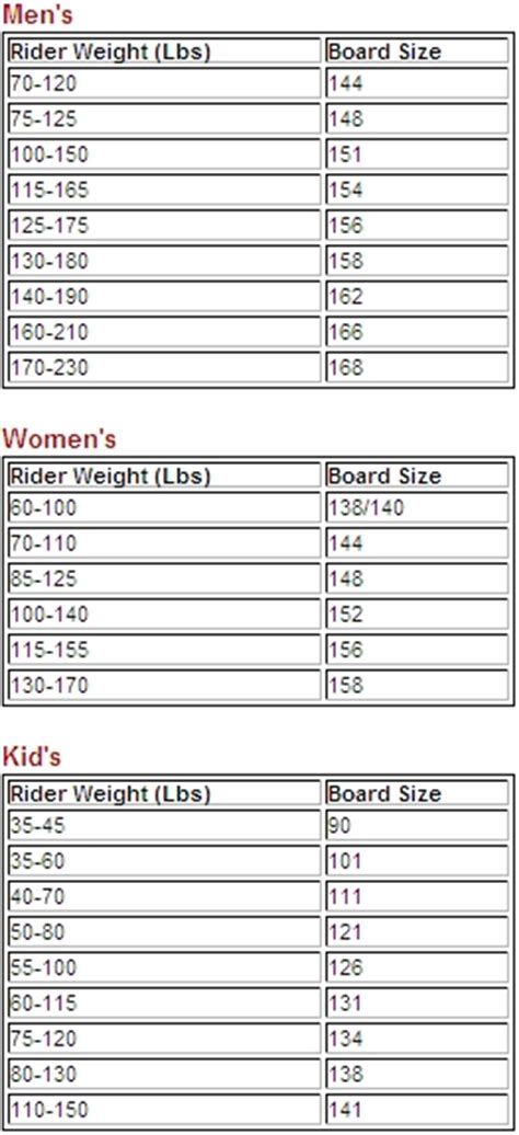 ski boat average weight snowboard size how to choose an appropriate board