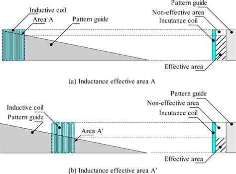 inductance principle inductance measurement principle 28 images principle of variable inductance transducer 28