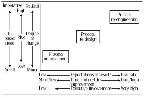 redesign adalah sistem terintegrasi apa bedanya process improvement