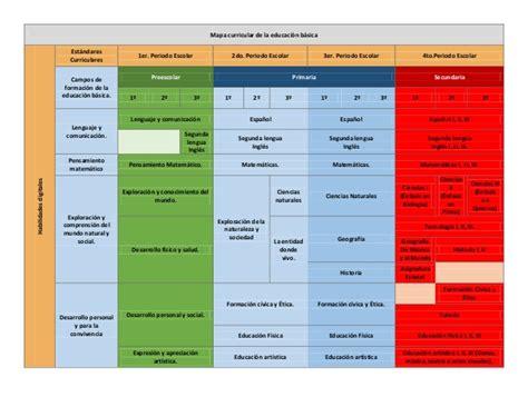 plan curricular de primaria mapa curricular educaci 243 n b 225 sica rieb