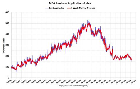 Mba Mortgage Applications Consensus by Australian Dollar Falls On Mixed Us Data Macrobusiness