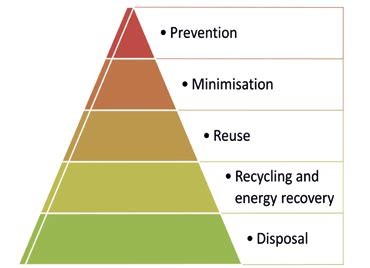 waste management strategy template figure 1 1 the waste management pyramid scientific diagram