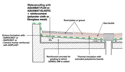 Waterproofing of inverted roofs   ISOMAT