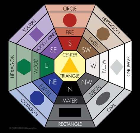 feng shui colors and its meaning midcityeast feng shui colors feng shui color meanings bagua map