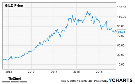 jim cramer 19 companies that could get acquired in 2015 jim cramer gilead needs to make an acquisition thestreet