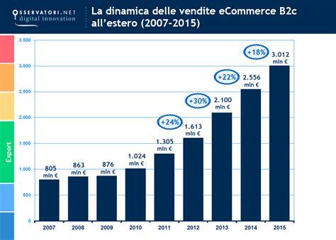 di commercio italiana all estero e commerce dati aggiornati su 2014 e 2015 in italia