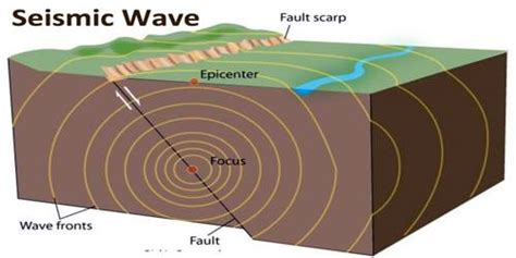 earthquake waves geography assignment point
