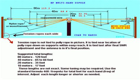 how to m antenna info