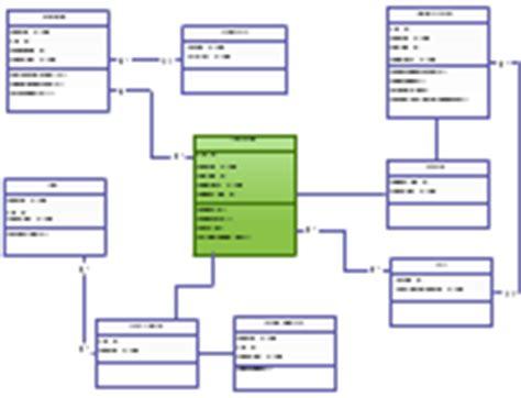 hotel management class diagram class diagram uml exles class diagram uml