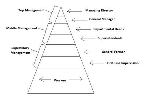 which pattern of organization works best with a demonstrative presentation civil at work structure of an organization
