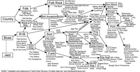 History Of Rock Essay by The Genealogy Of Rock Plastic Rock
