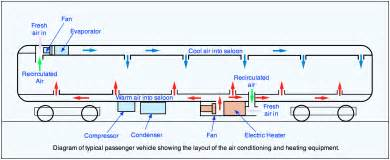 Air Brake System Of Indian Railways Coach Parts The Railway Technical Website Prc Rail
