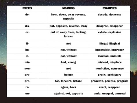 pre meaning prefixes and suffixes