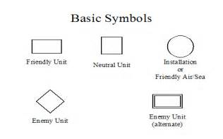 basic unit and operational graphics armystudyguide