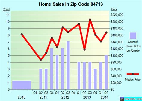 84713 zip code beaver utah profile homes apartments