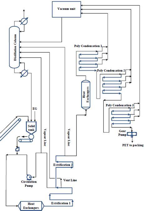 production layout en francais pet process de fabrication du poly 233 thyl 232 ne terephtalate