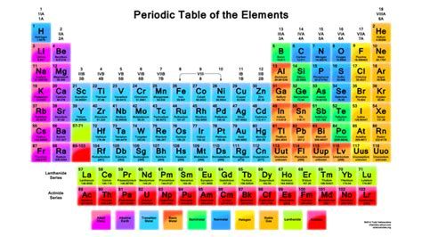 Periodic Table Sulfur by What Family Is Sulfur In On The Periodic Table Quora