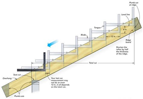 basic stair layout quizlet laying out a common rafter fine homebuilding laying out