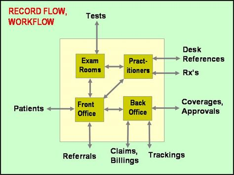 workflow ehr electronic health record