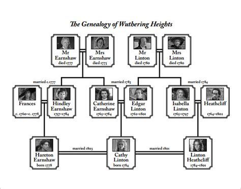 diagram of a family tree family tree diagram template 12 free word excel pdf