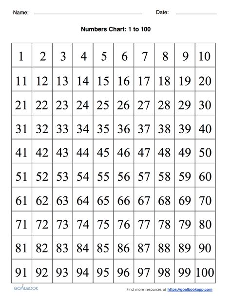 free printable numbers 1 to 100 1 to 100 number chart worksheet ixiplay free resume sles