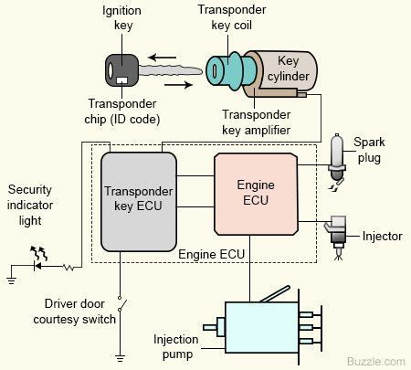 Engine Immobilizer An Intelligent Anti Theft System For