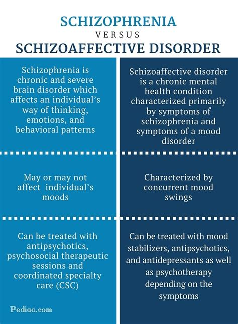 abnormalpsych personality difference between schizophrenia and schizoaffective