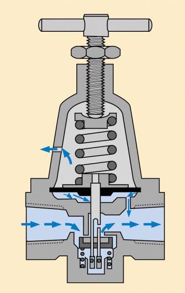 air pressure regulator diagram engineering essentials air regulators hydraulics