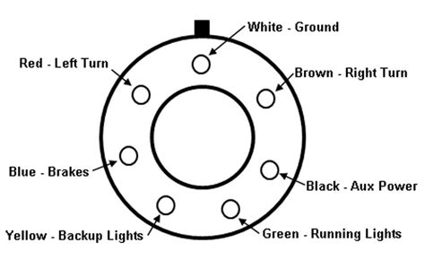wiring diagram for seven pin trailer connector