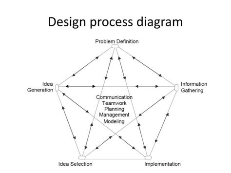 design process diagram ppt engineering design process powerpoint presentation