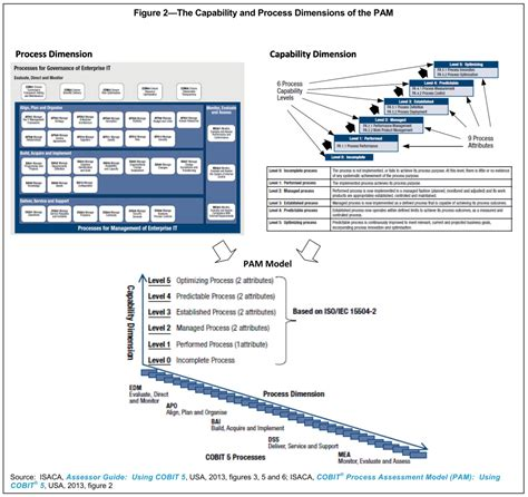 cobit templates cobit focus volume 2 april 2014