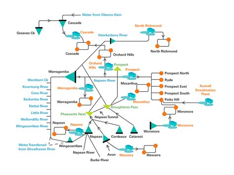 sydney water drainage diagram water network