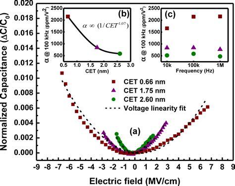 mim capacitor leakage current mim capacitor temperature coefficient 28 images patent us8729666 ultra low voltage