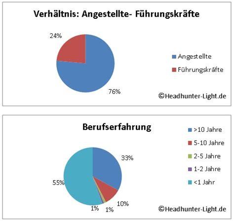 Auto Teile Unger by Fachkr 228 Fte Anzeiger A T U Auto Teile Unger Gmbh Co Kg