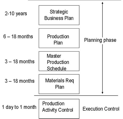 plan layout in production management m dc manufacturing planning and control mpc