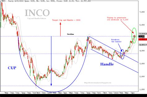 cup and handle chart pattern video inco cup and handle pattern idx stock analysis