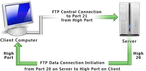ftp data port information how ftp works ftp better than http for
