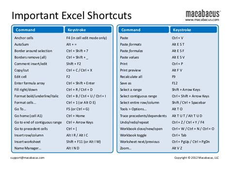 excel tutorial and shortcuts shortcut keys in ms excel 2007 pdf microsoft office