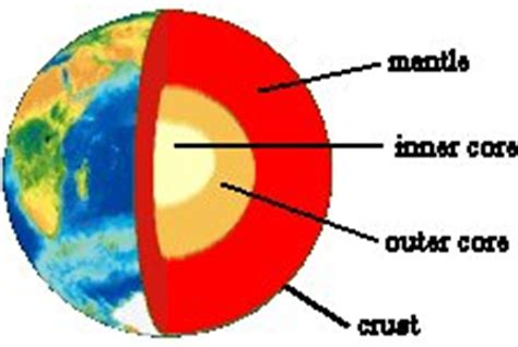 Teh S Mantle mantle structure