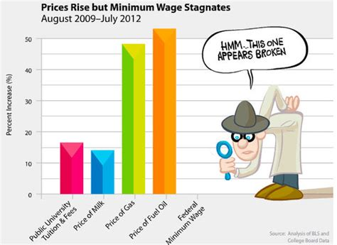 why do we need a minimum wage bar graph showing price increases in college tuition milk