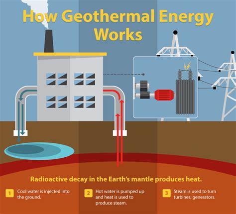diagram of how geothermal energy works understanding alternative energies geothermal energy and