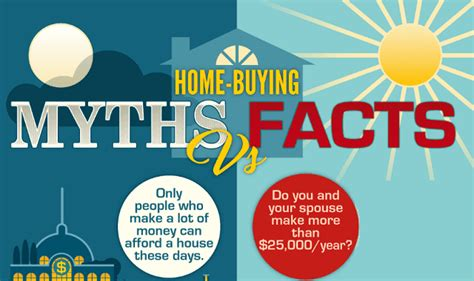 facts about buying a house myths and facts of first time home buying infographic visualistan